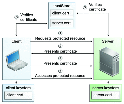 Certificate workflow